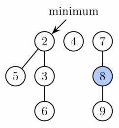 Fibonacci after extract minimum is completed. First, nodes 3 and 6 are linked together. Then the result is linked with tree rooted at node 2. Finally, the new minimum is found.