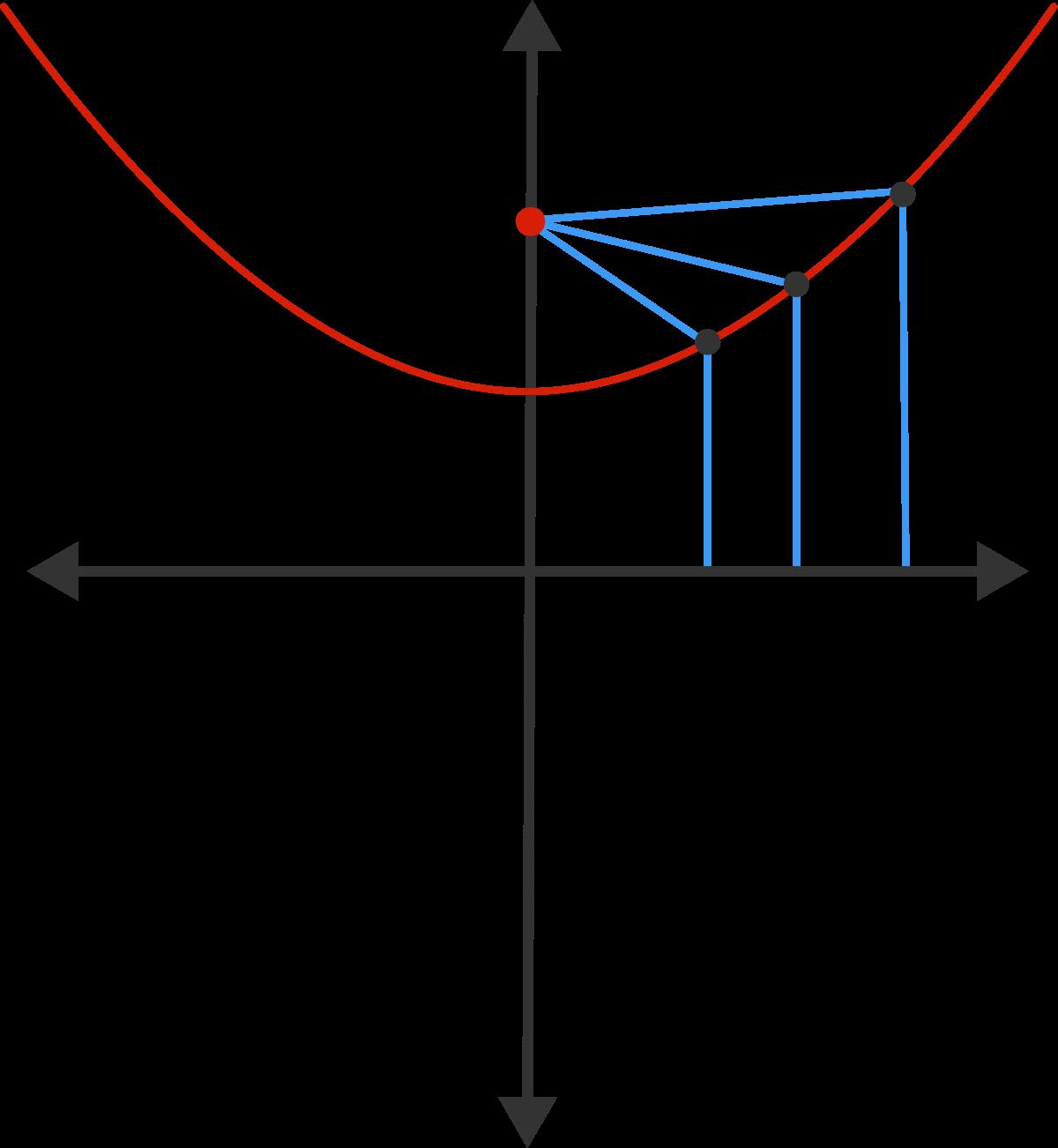 Equation of Locus | Brilliant Math & Science Wiki