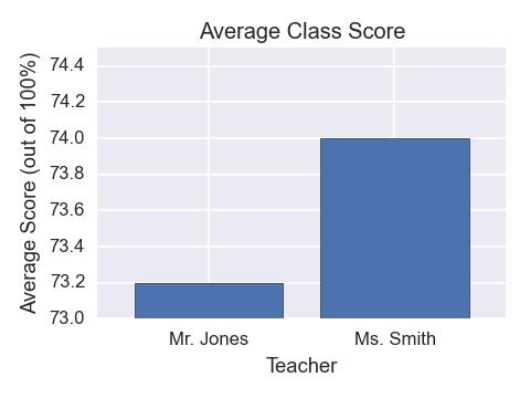 bar graph worksheet high school pdf