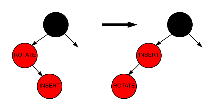 Insertion - Case 2