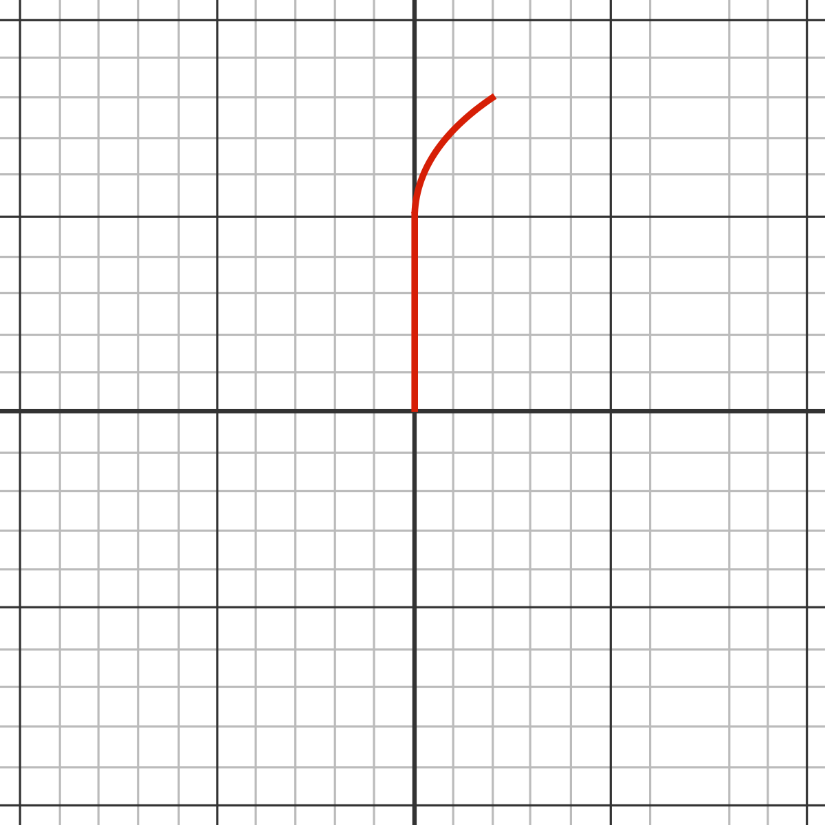The above is one possible path (in red). The ant walks 5 meters north and then curves off towards the right.