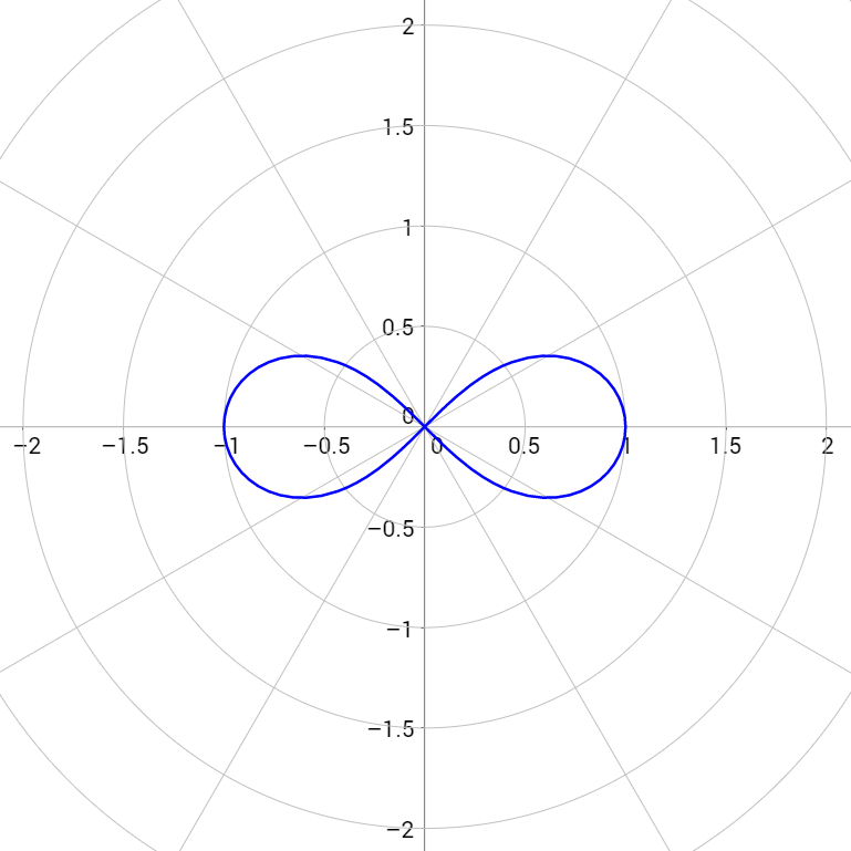 \[r=\sqrt{\cos(2\theta)}\]