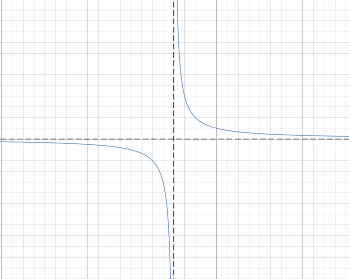 \[y=\frac{1}{x}\]