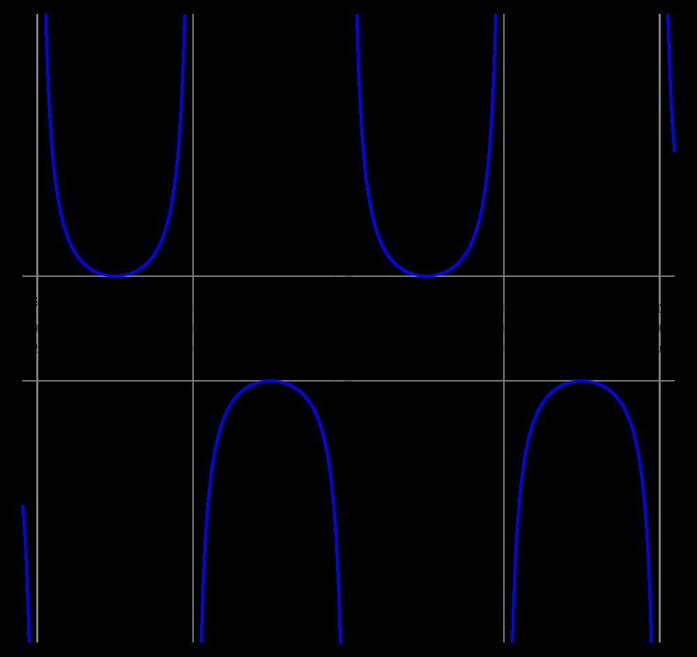 Brilliant Math & Science Wiki
