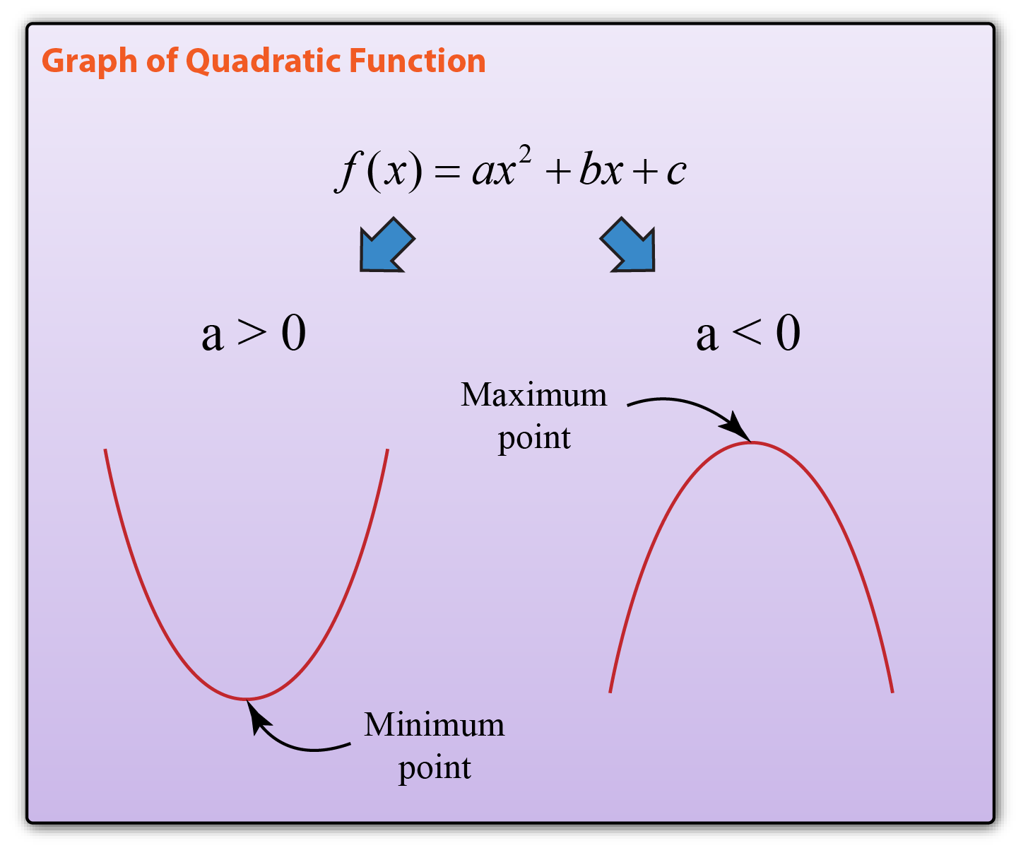 simple graph of quadratic equations