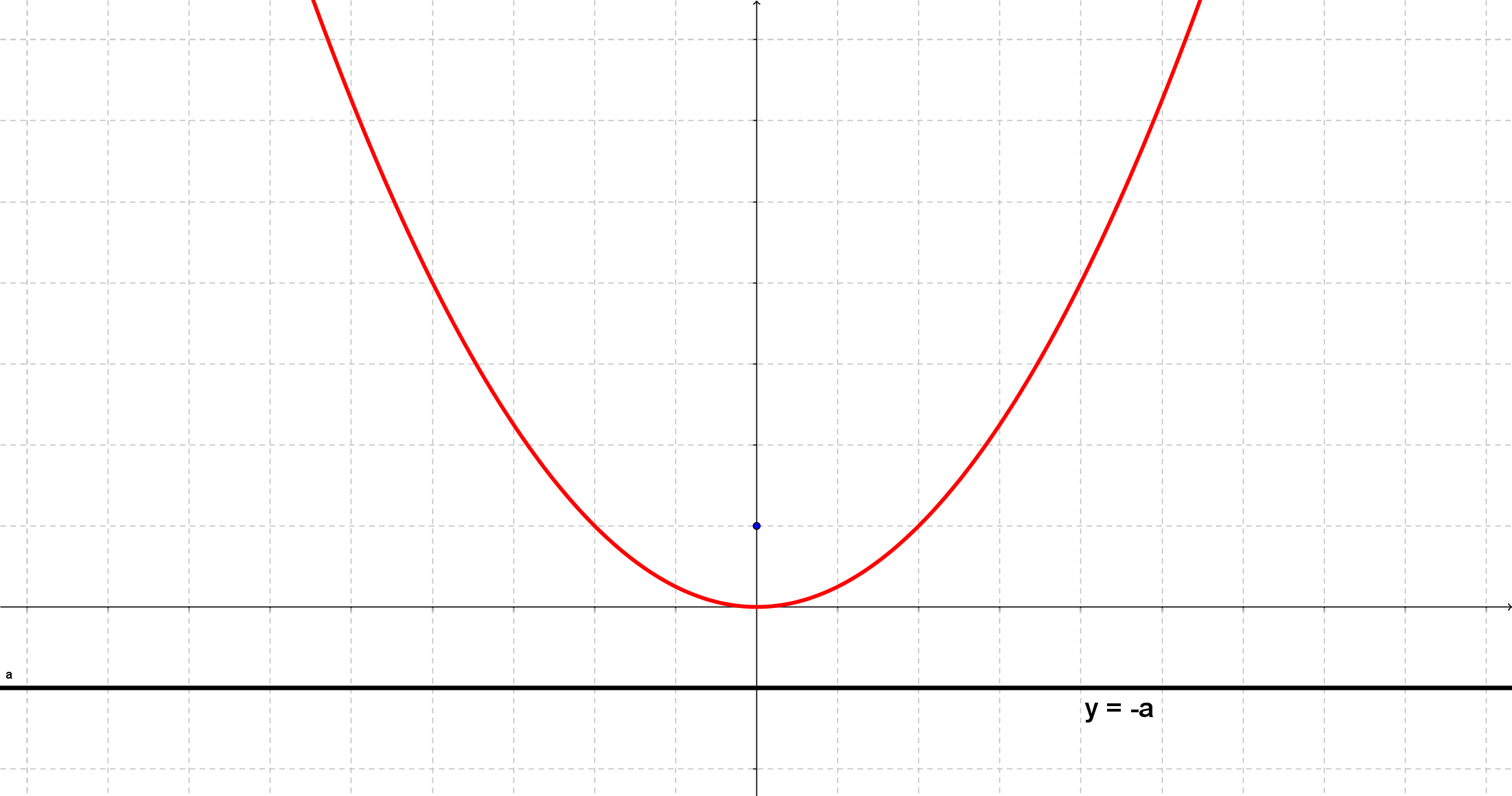 \(x^2 = 4ay\)