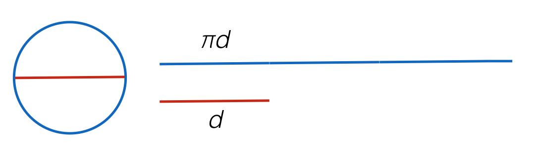 Pi Brilliant Math Science Wiki