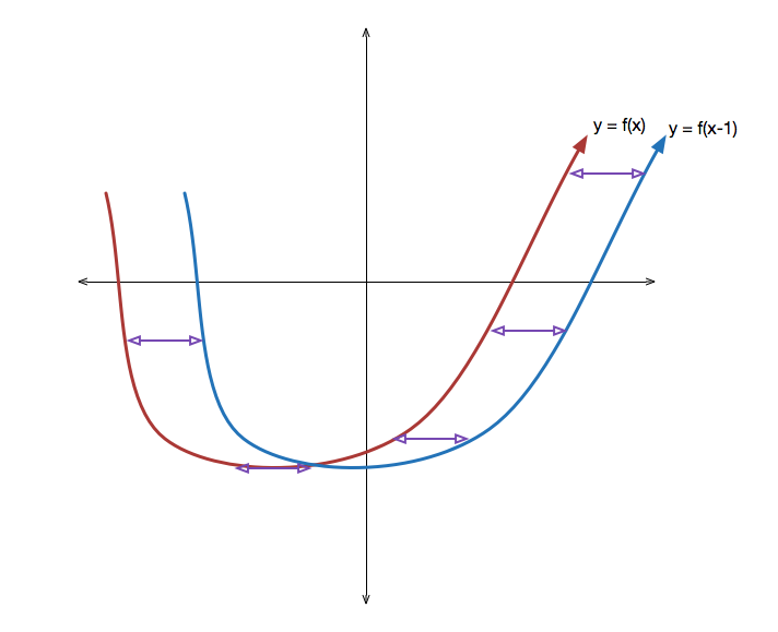 transforming graphs of functions brilliant math science wiki