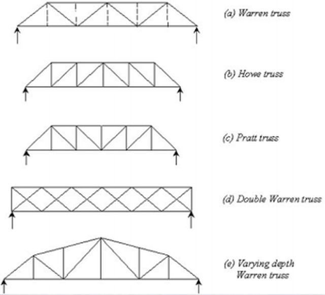 Some Trusses
