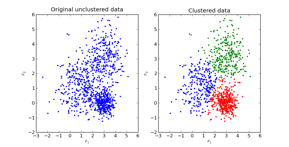 A computer-generated program showing k-means clustering
