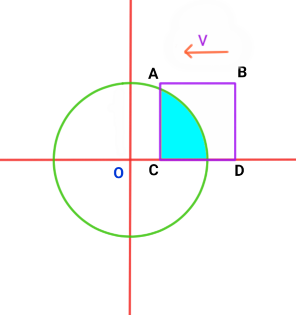 direction of velocity of square is as shown