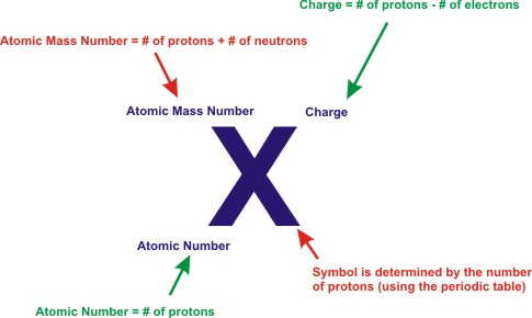 Chemistry basic atomic structure nicole ling brilliant chemistry basic atomic structure urtaz Images