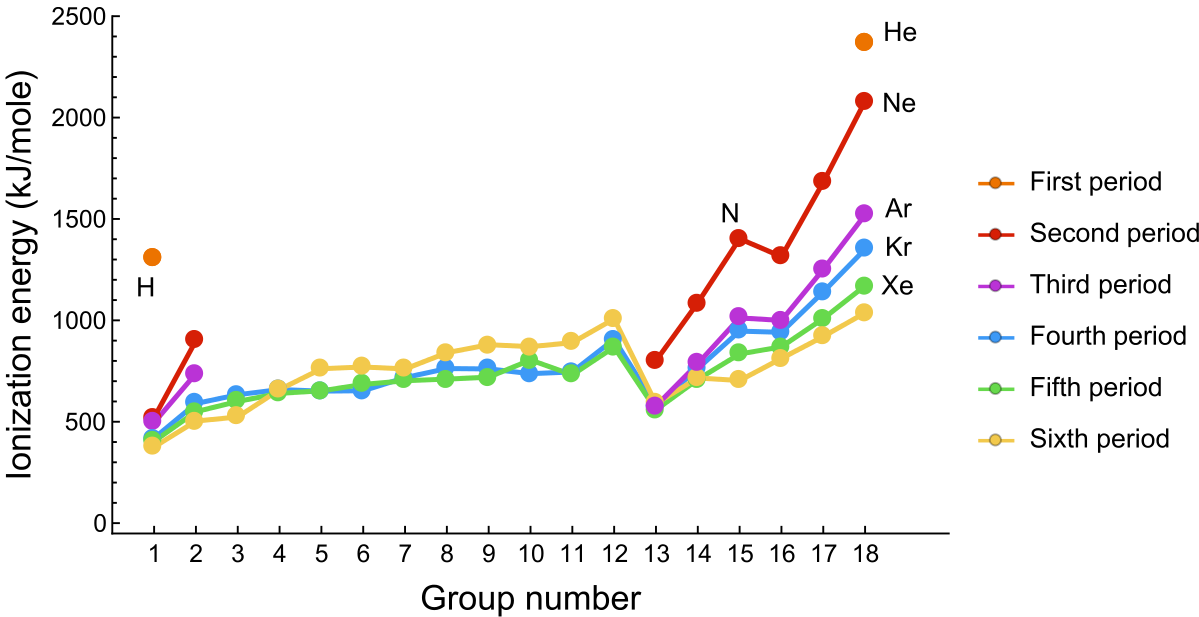 Plot: ionization energies (in \(\si[per-mode=symbol]{\kilo\joule\per\mole}\)) for the first six periods of the periodic table as a function of group number. The qualitative trends are generally followed (IE increases with group number and decreases with period), but there are notable departures, such as the behavior of the sixth period (yellow points) from Group 5 through Group 12.