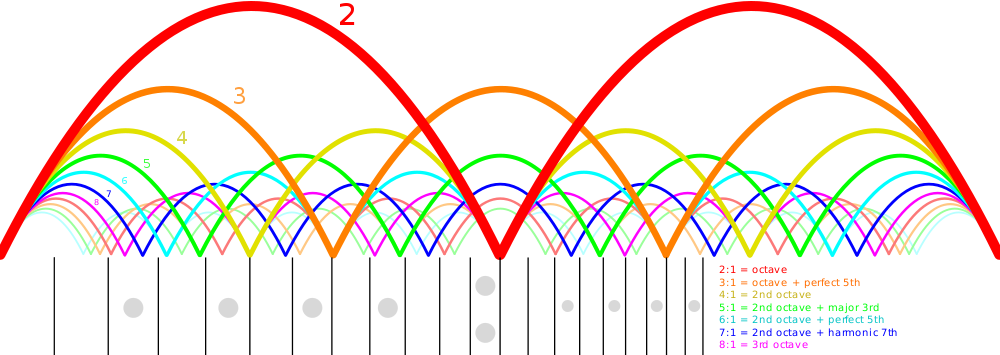 The harmonics of a guitar string. The high-frequency pitches correspond to higher harmonics of the string. Higher harmonics are colored towards the blue/purple end of the spectrum to make the analogy with the frequencies of light [4].