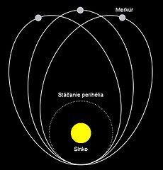 Perihelion shift of mercury [3]