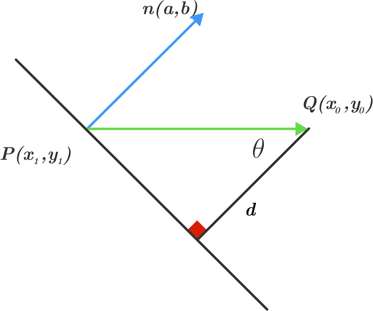 dot product distance between point and a line brilliant math