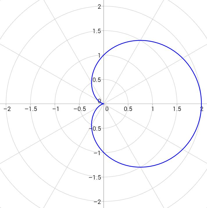 \[r=1+\cos{\theta}\]