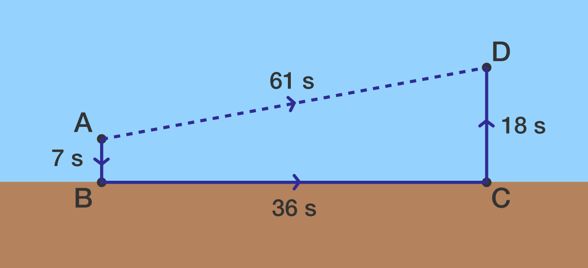 Segments \(\overline{AB}\) and \(\overline{CD}\) are perpendicular to the shoreline.
