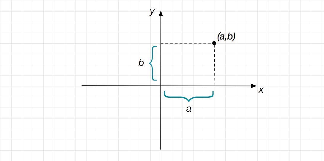 Determining Coordinates Brilliant Math Science Wiki