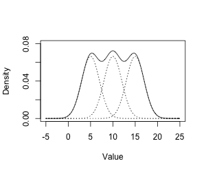 A Gaussian mixture of three normal distributions.