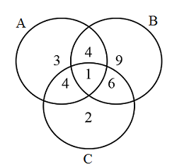 Sat sets and venn diagrams brilliant math science wiki sets ab a b and c c are shown in the venn diagram above each number indicates the number of elements in that region how many elements are included ccuart Images