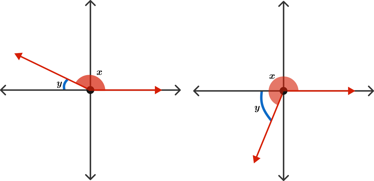In both these diagrams, the blue angle \(y\) is a reference angle of the red angle \(x.\)