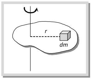 Moment of Inertia | Brilliant Math & Science Wiki