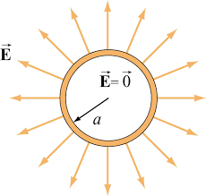 A positively charged hollow sphere(credit MIT)