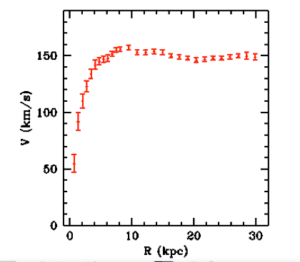 Rotation curve of a typical spiral galaxy