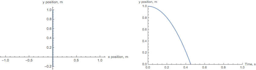 Dropped bullet trajectory and time dependence of height (Quadratic drag)