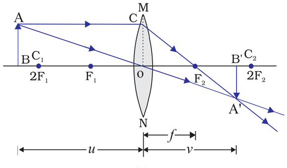Image formation when the object is placed beyond the center of curvature