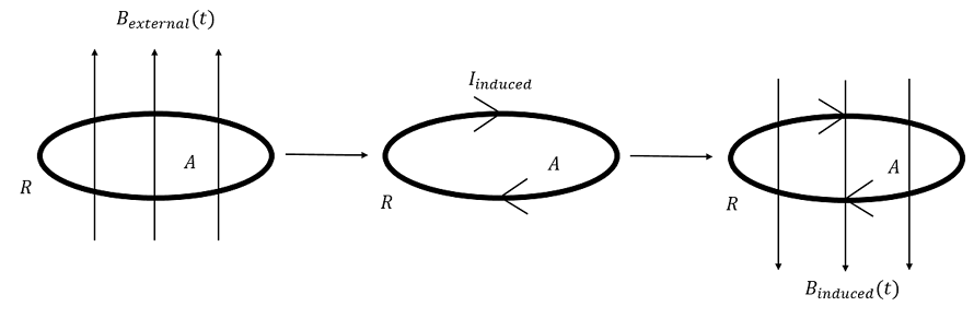An externally applied magnetic field through an area induces a current. The induced magnetic field due to the induced current opposes the external field by Lenz's law.