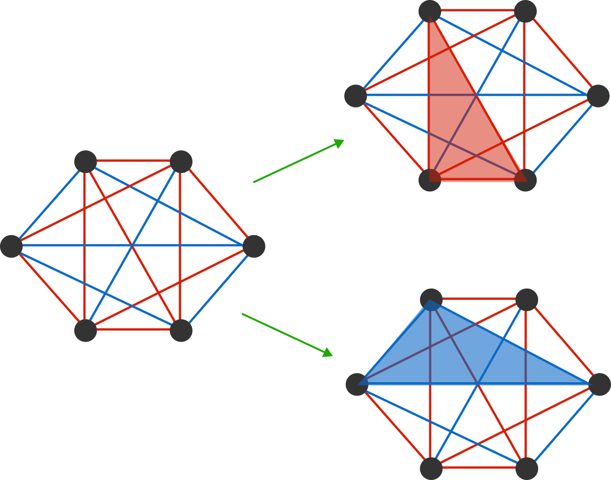 With this example, an all-red triangle and an all-blue triangle are marked.