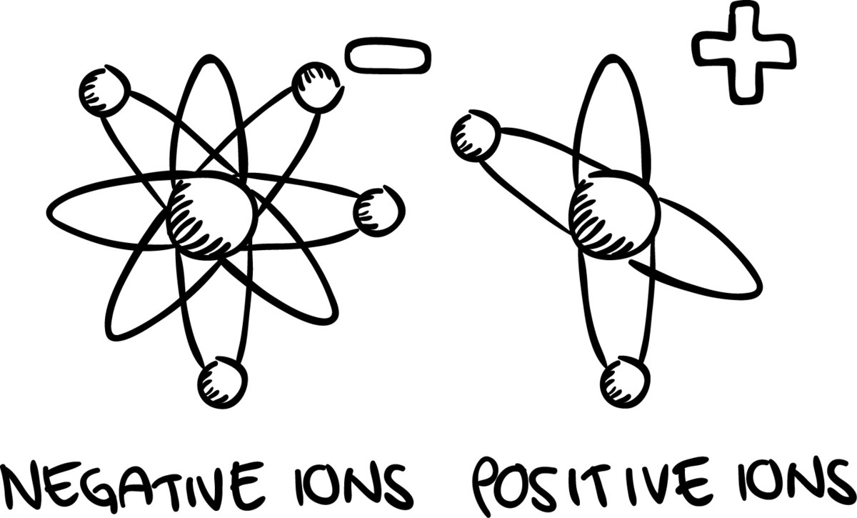Negative ions have more electrons than the neutral element, while positive ions have fewer electrons than the neutral element.