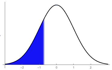 A visual representation of the \(z\)-score \(-0.68\)