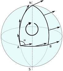 The parallel transport of a tangent vector along a closed loop on the curved surface of a sphere, resulting in an angular defect \(\alpha\) .
