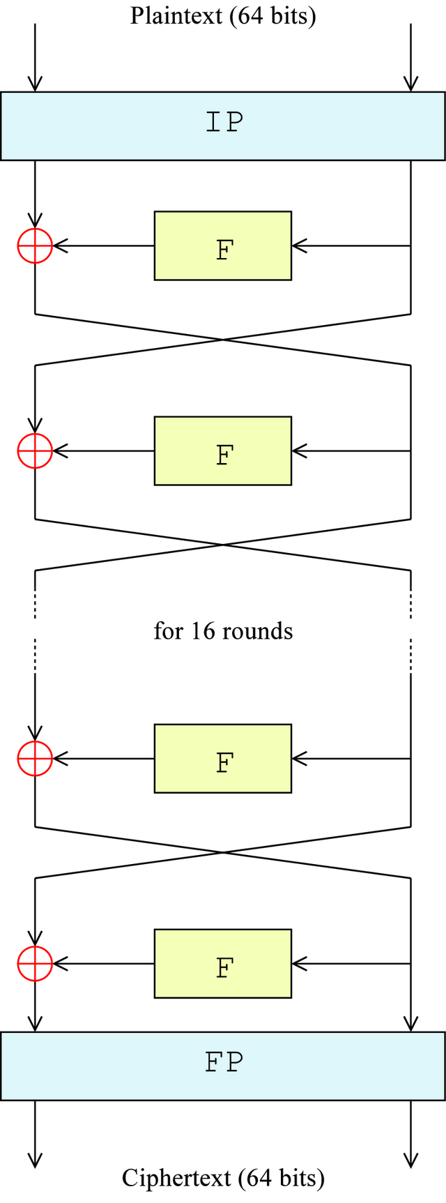 DES system diagram