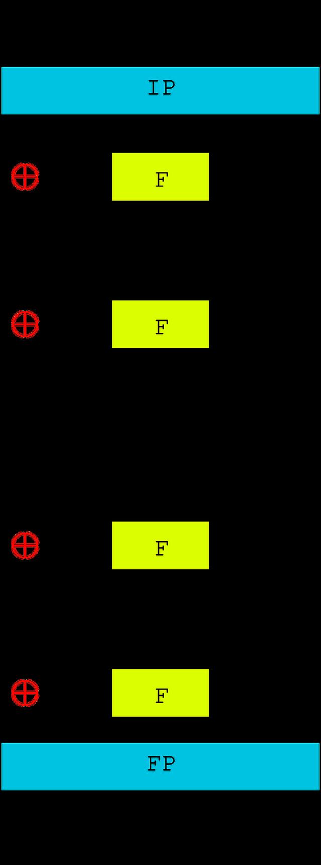 DES system diagram