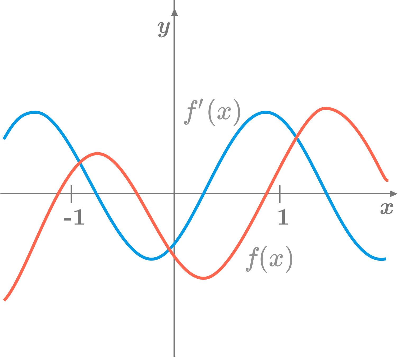 how to write a sign diagram for second derivative graph