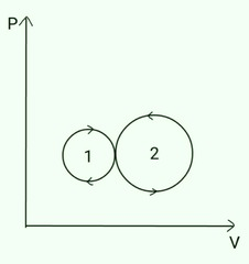 indicator diagram