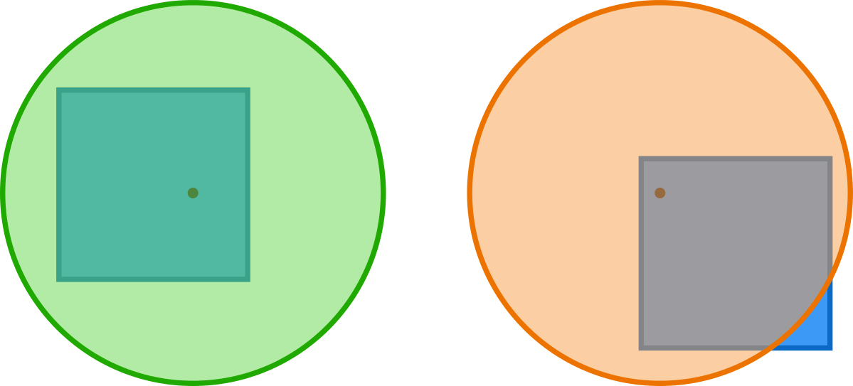 On the left, the unit circle completely covers the unit square.  On the right, the unit circle <em>does not</em> completely cover the unit square.