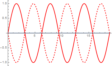 Destructive interference of waves (solid red and dashed red) at a relative phase shift of \(\pi\), giving the net result of zero (blue) everywhere.