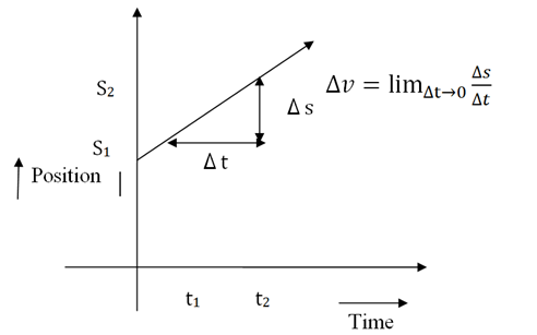 Graph of an object starting at \(S_1\)