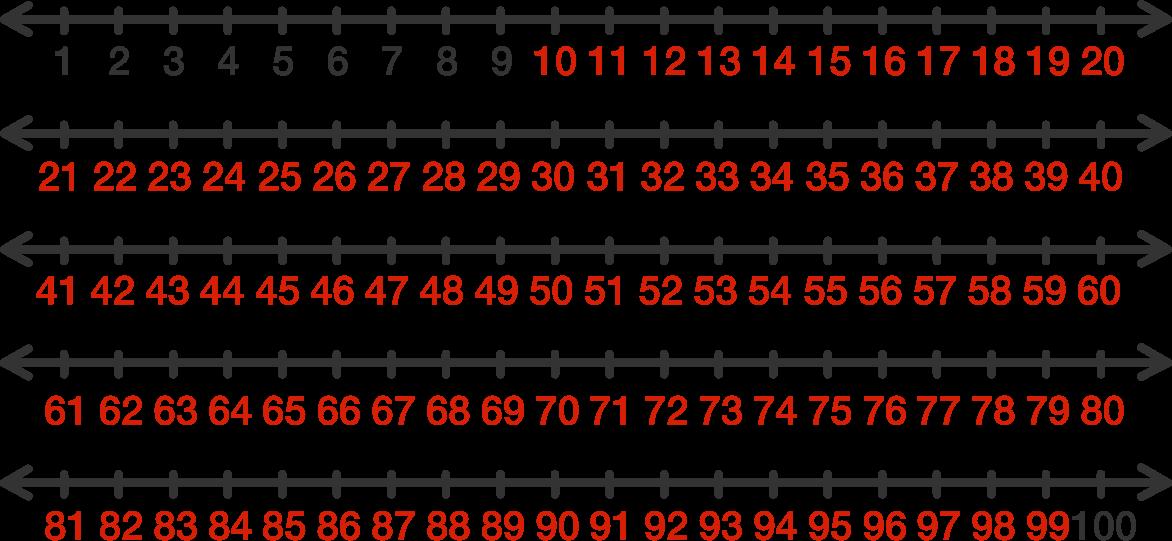 Integers Number Line To 100 | www.pixshark.com - Images