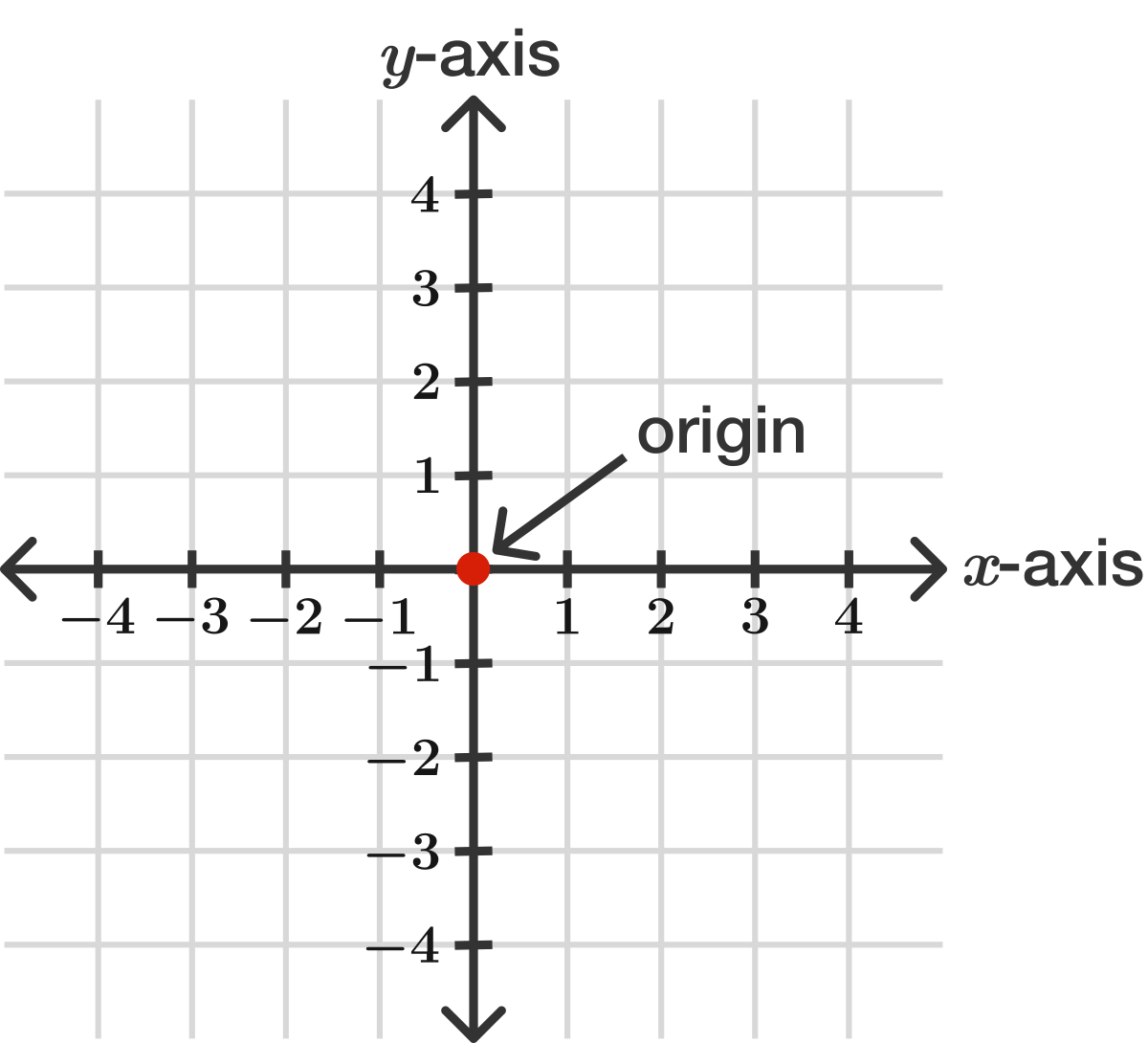 The Coordinate Plane Brilliant Math Science Wiki