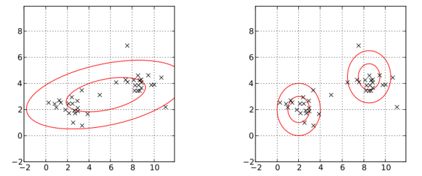 (Left) Fit with one Gaussian distribution (Right) Fit with Gaussian mixture model with two components