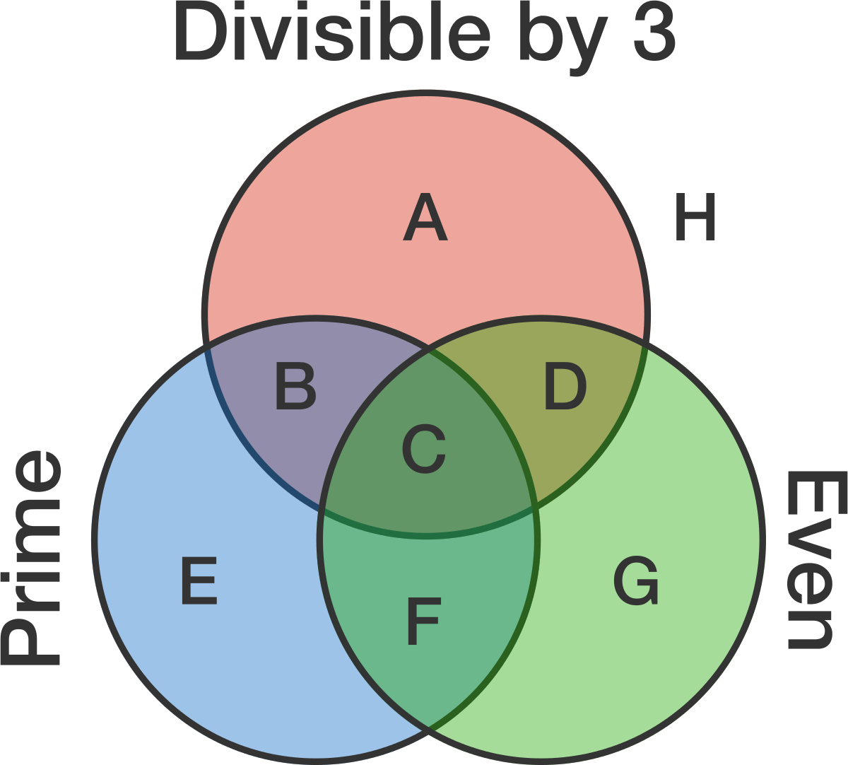 100 day challenge brilliant if this venn diagram is filled with all positive integers how many of the regions marked with a letter will be empty pooptronica Images