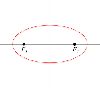 The red conic section is an ellipse, where any point, \(P\), is equidistant from the sum of the two points, \(F_1\) and \(F_2\).
