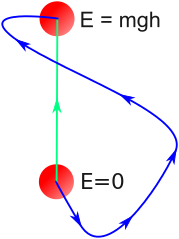 Gravitational potential energy is path independent