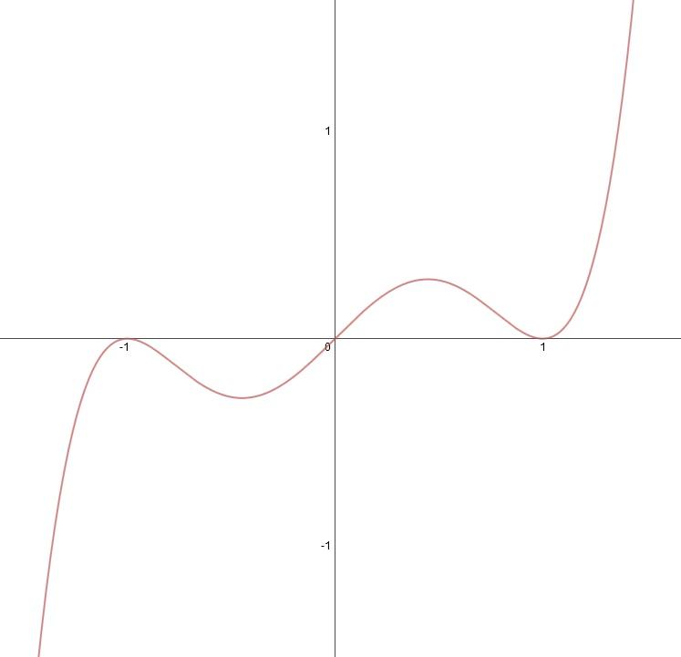 Graph of f(x) = x^5 - 2x^3 + x
